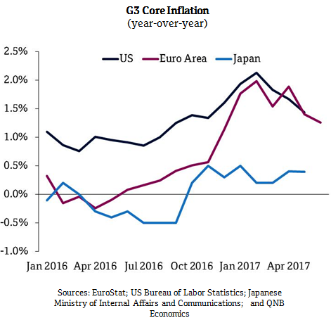 G3 Core Inflation