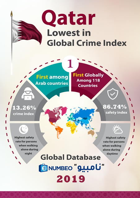 Qatar Named the Safest Country in The World