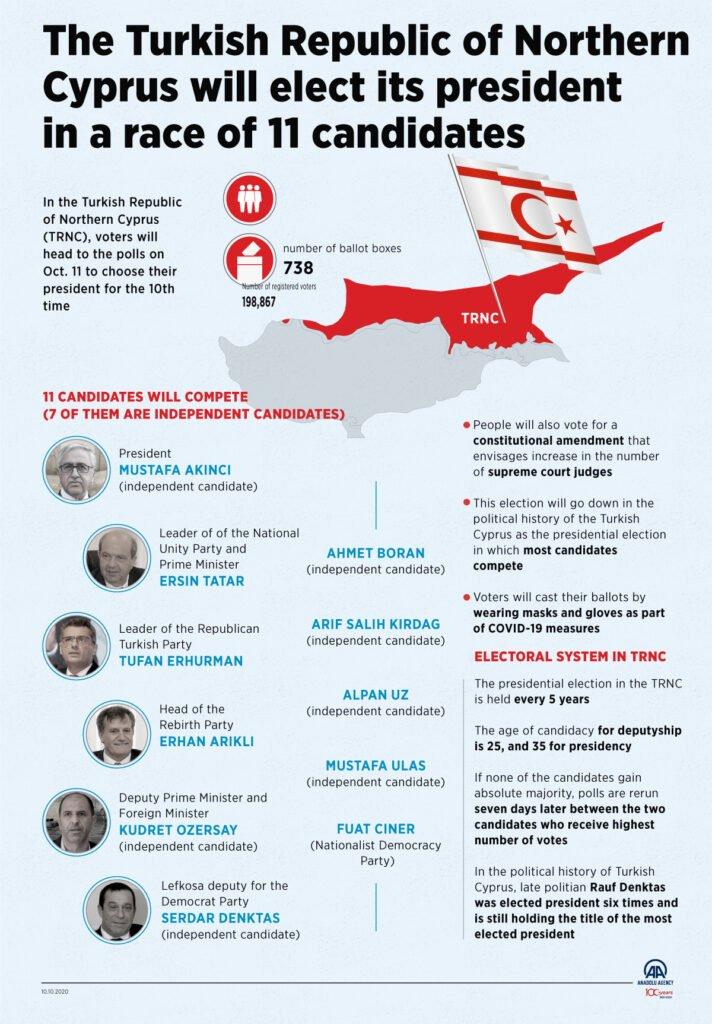 TRNC Elections